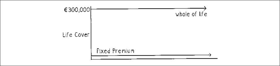 Whole of Life – Fixed Premium